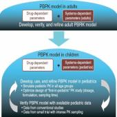 Revisiting PBPK Predictability Following FDAs Introduction of M&S in Its Pediatric Guidance